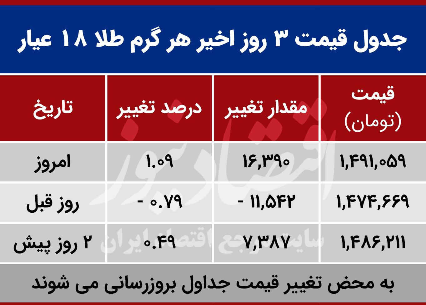 قیمت طلا امروز 24 مهر 99