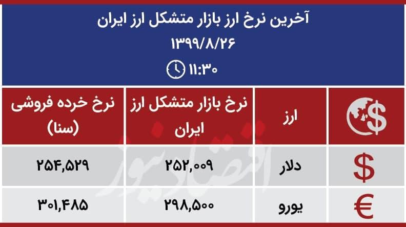قیمت ارز بازار متشکل