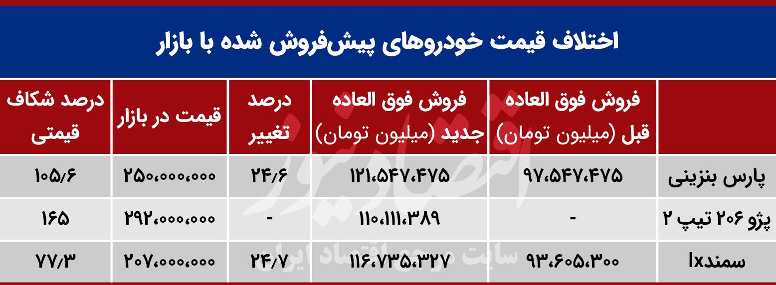 قیمت خودرو رانت ایران  خودرو