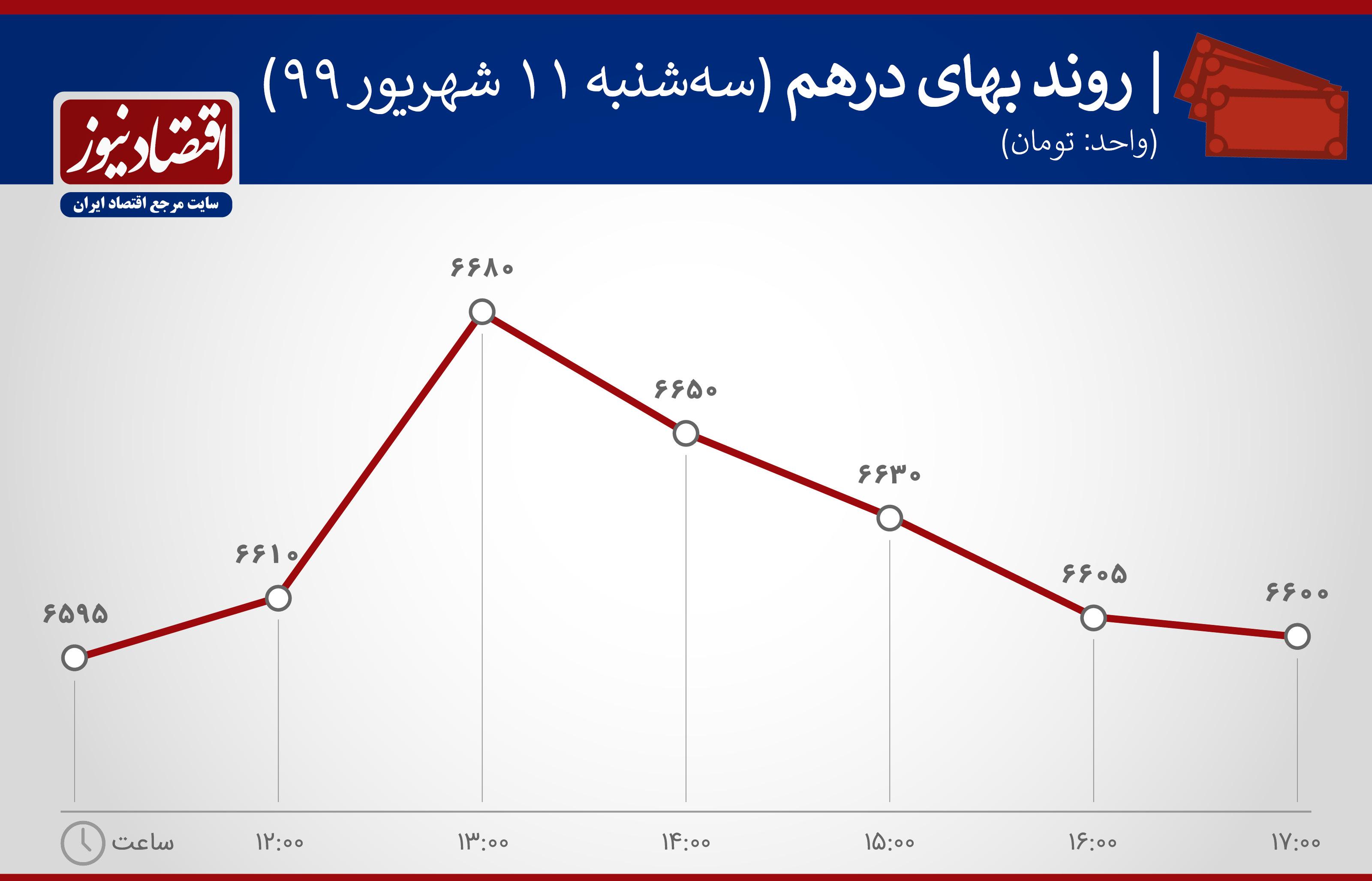 نمودار ارزش درهم 11شهریور 99