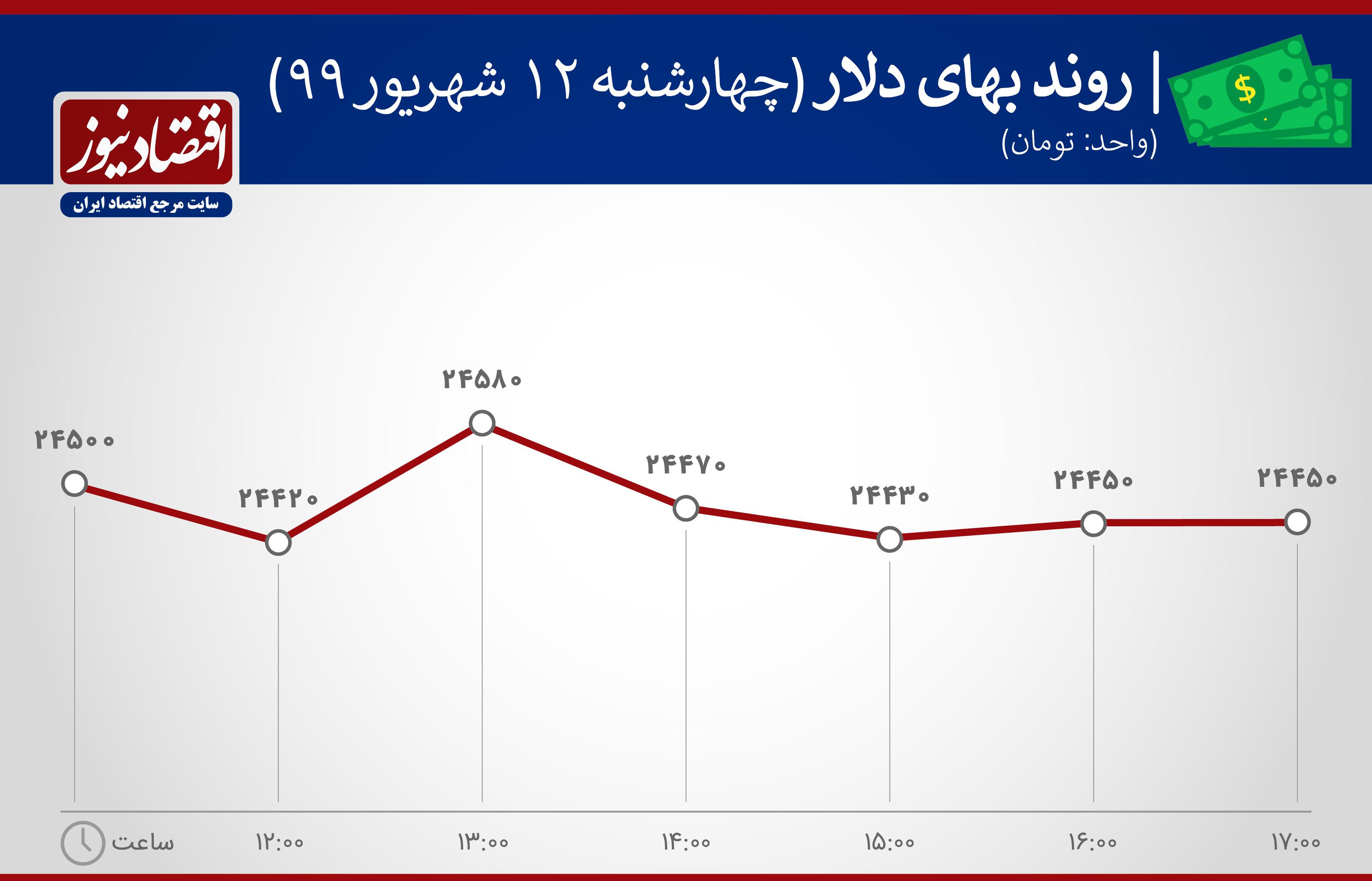 نمودار نوسانات ارزش دلاردر 12 شهریور 99