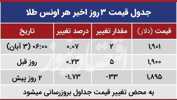 قیمت طلا جهانی امروز سوم مهر 99