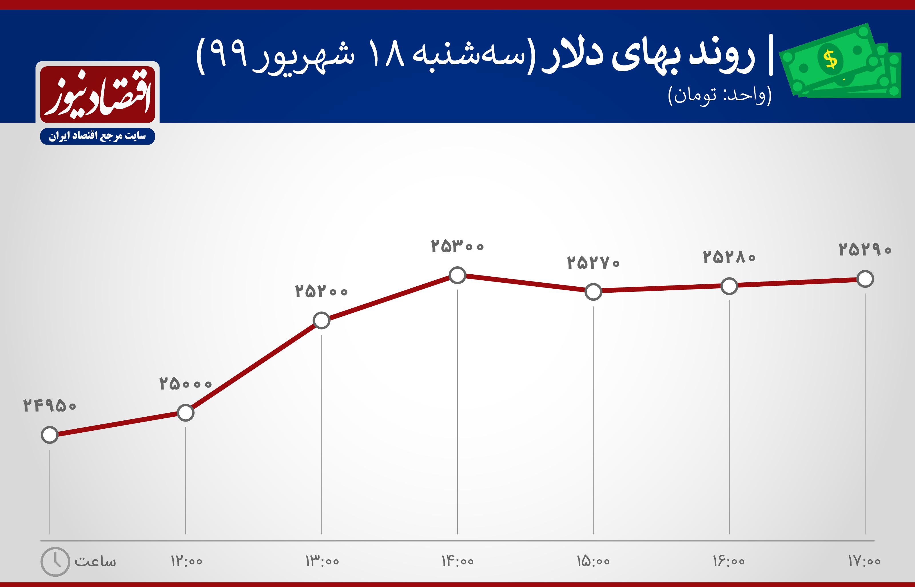 نمودار روند ارزش دلار18 شهریور