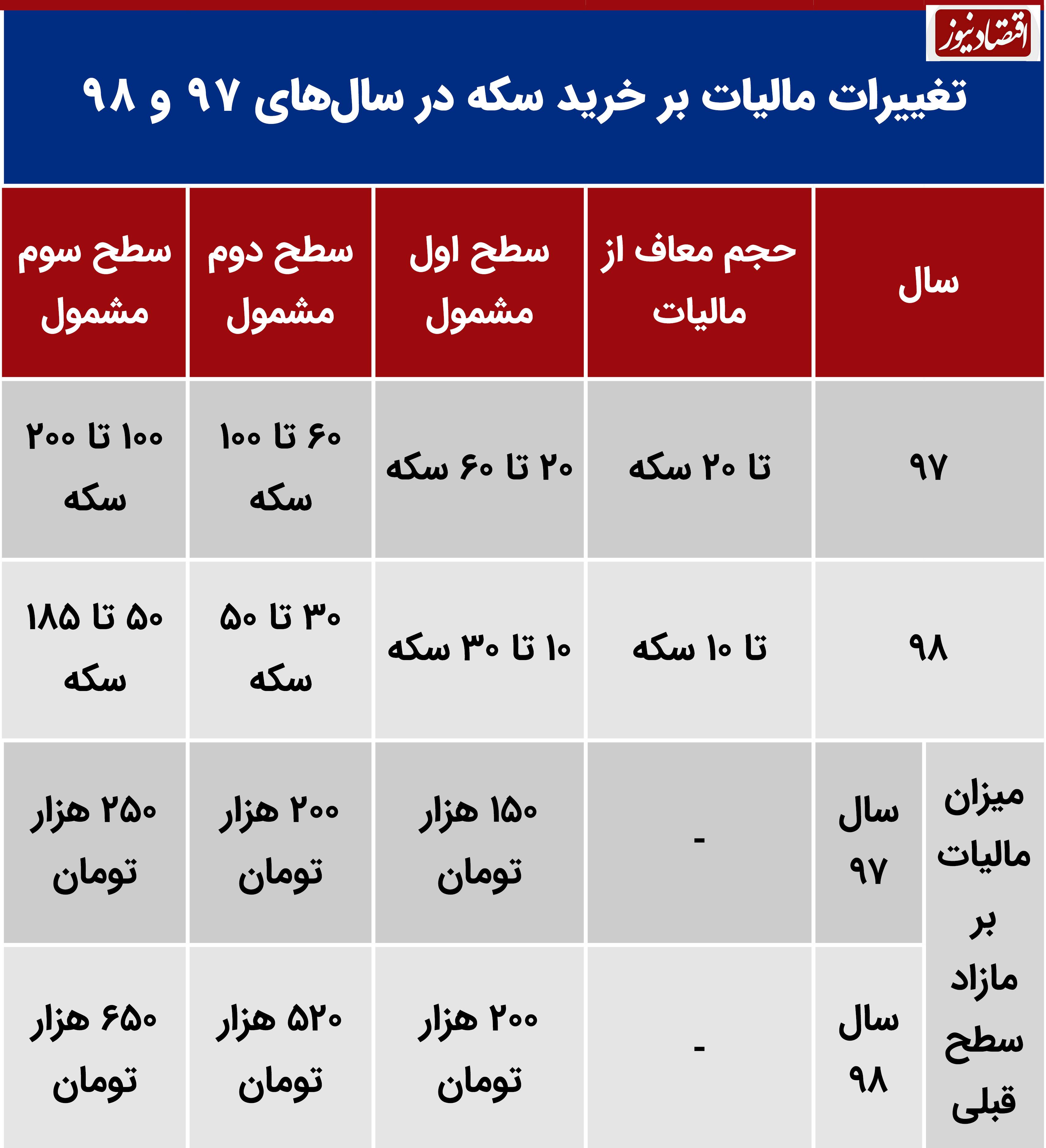 جدول مالیات 97
