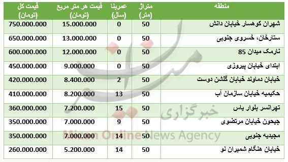 قیمت آپاتمان های ۵۰ متری در مناطق مختلف تهران