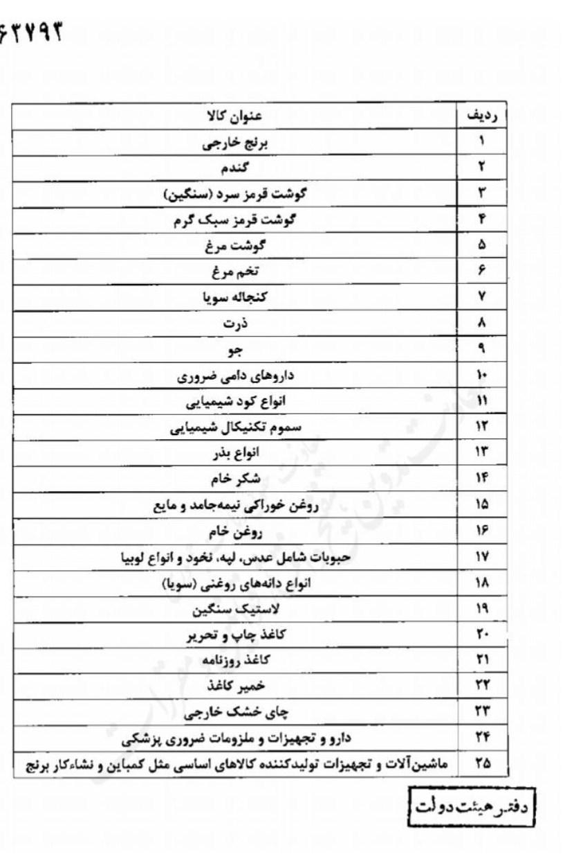 فهرست کالای اساسی