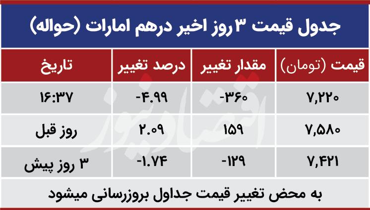 قیمت درهم امارات امروز 25 آبان 99