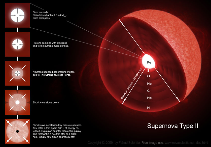 stars_supernova_process_medium