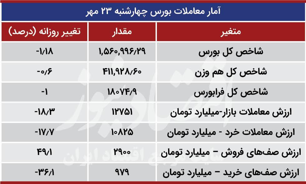 آمار معاملات بورس 23 مهر
