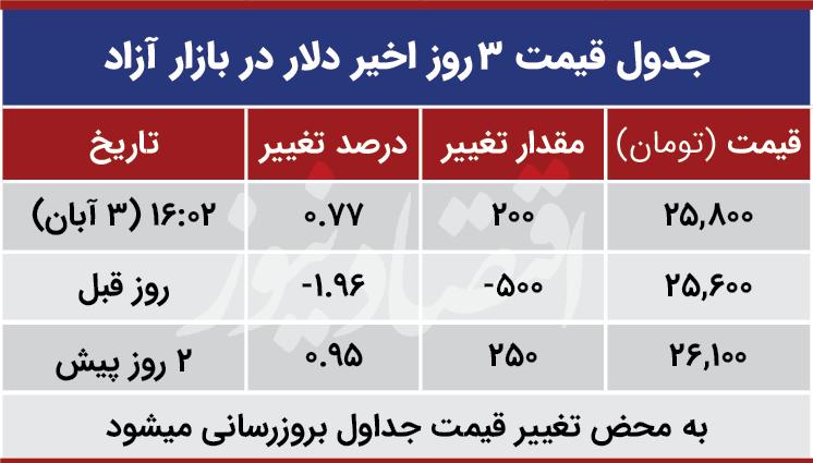 قیمت دلار امروز سوم آذر 99