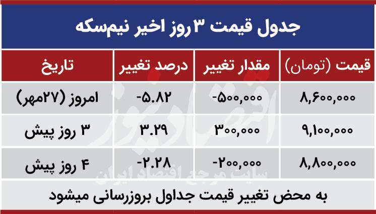 قیمت نیم سکه امروز 27 مهر 99