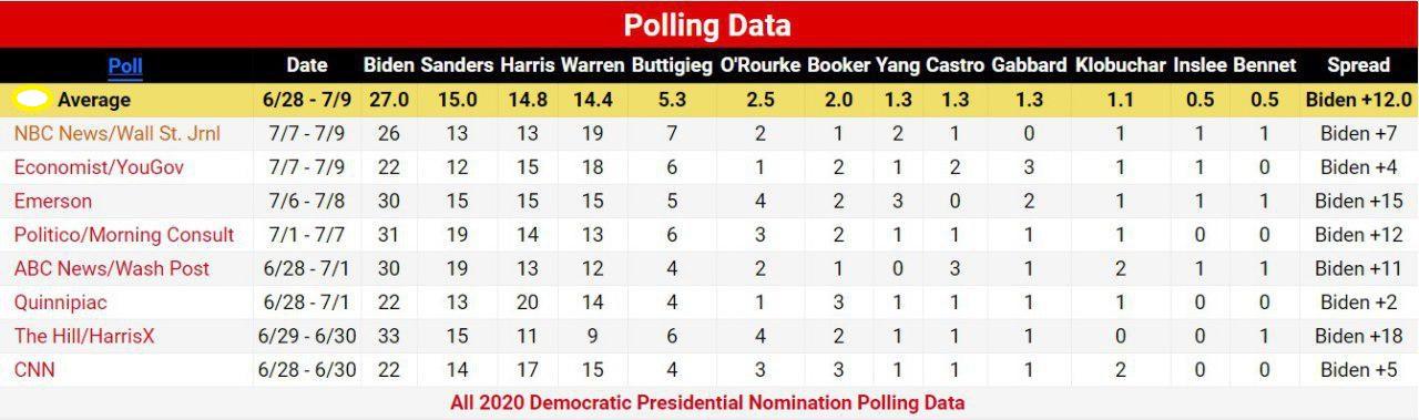 انتخابات ریاستجمهوری 2020 آمریکا
