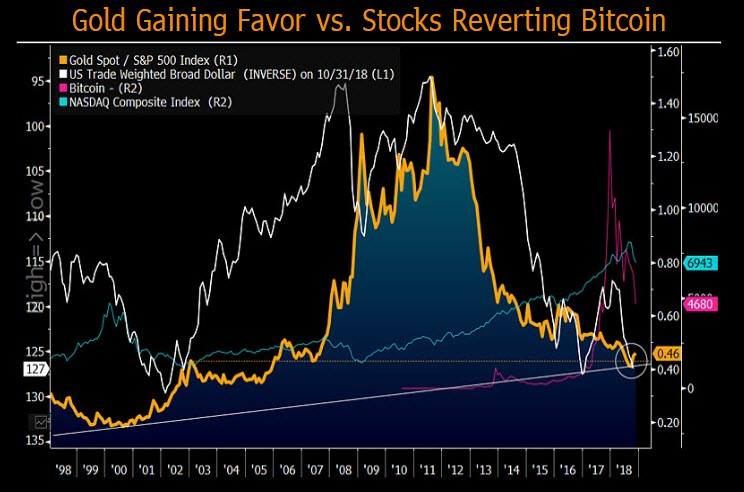 چشم انداز دلار، طلا و نفت