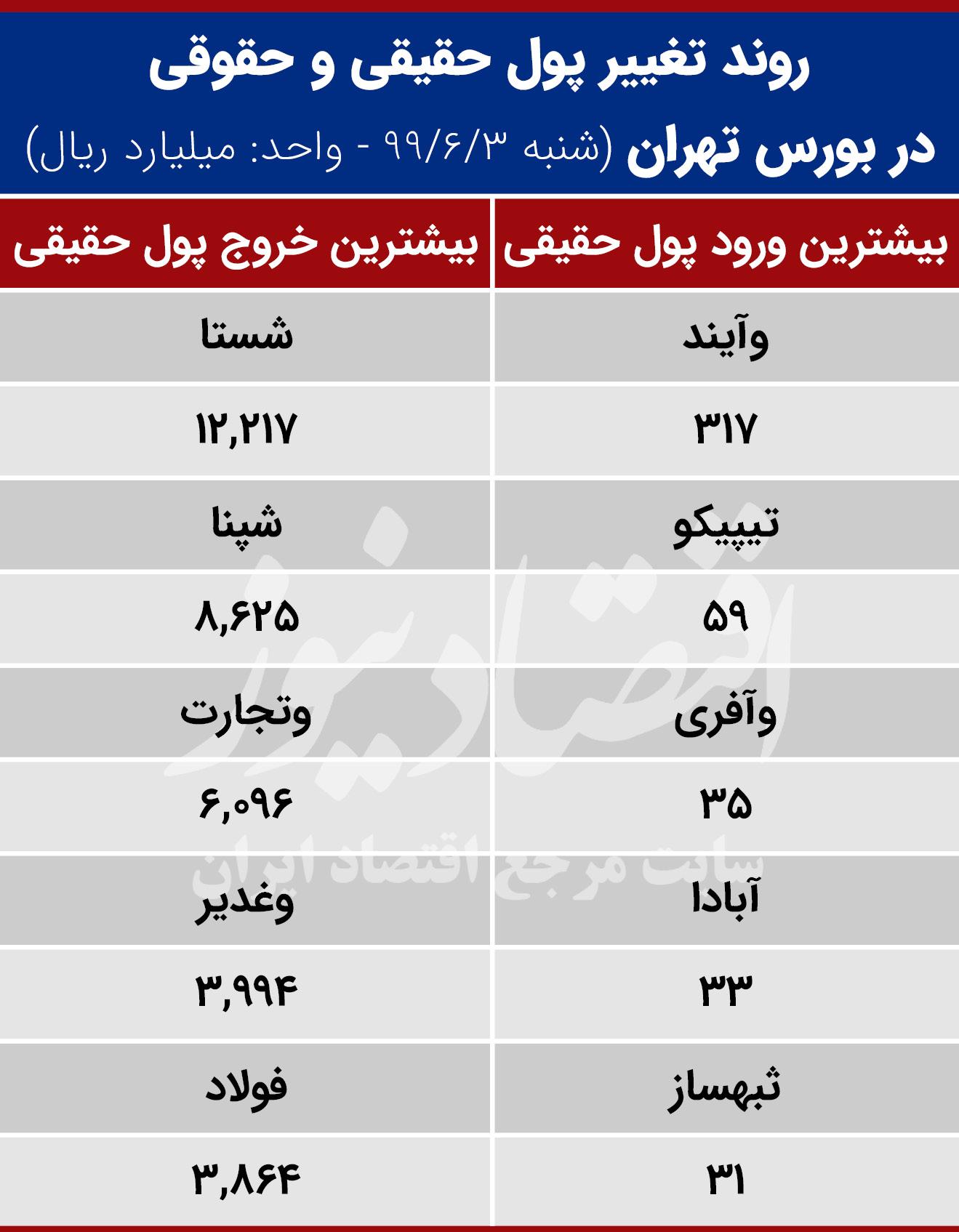تغییرات  روزانه بورس تهران