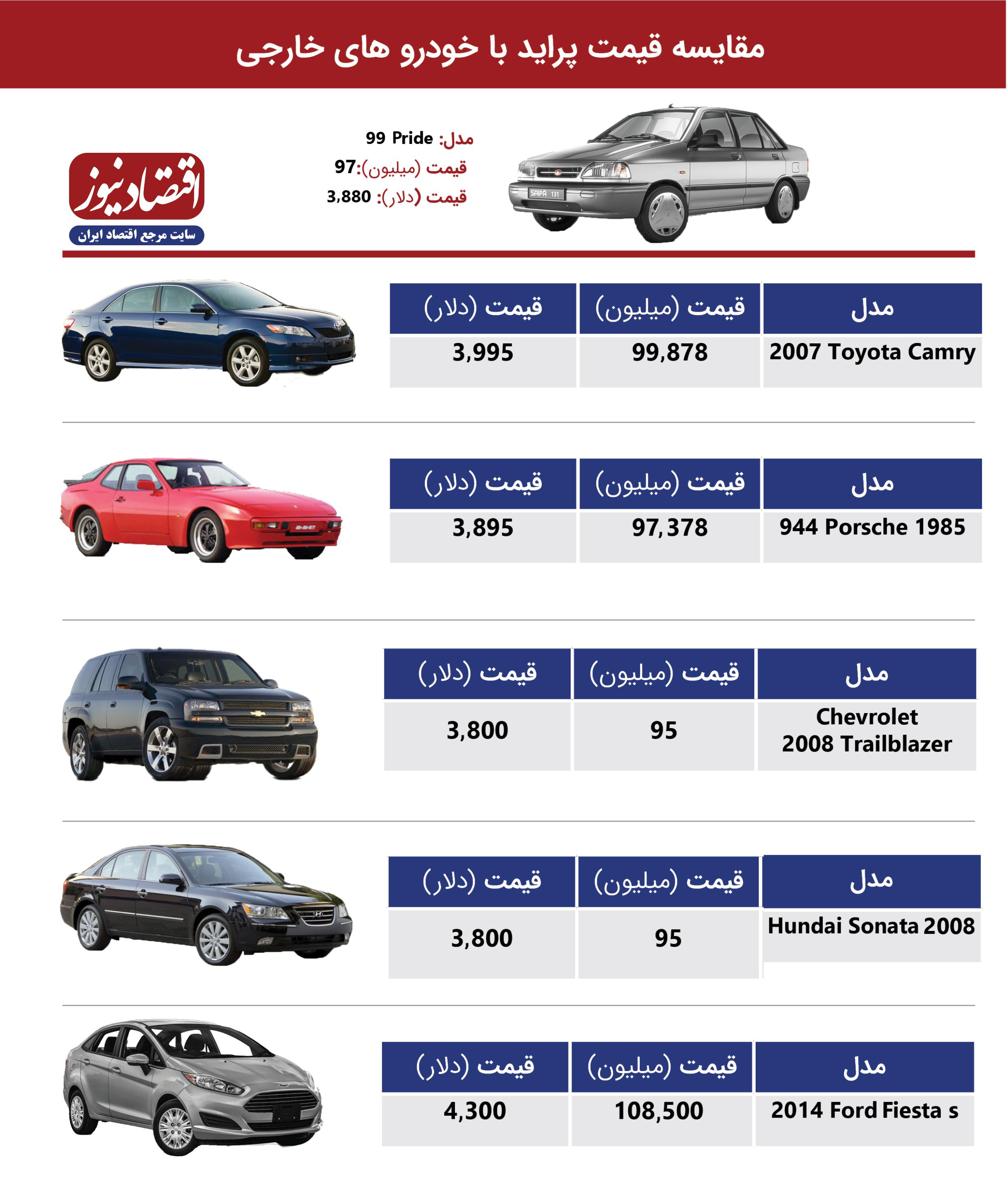 مقایسه قیمت پراید