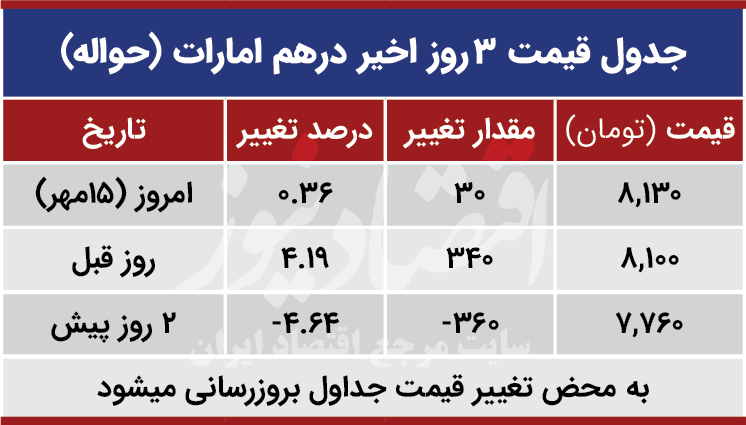 قیمت درهم امارات امروز 15 مهر 99
