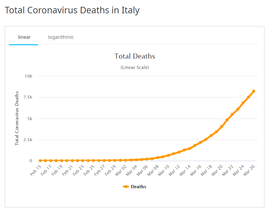 اخبارجهانی کرونا| مرگبارترین روز کرونا در آمریکا و اروپا/ جهش شمار قربانیان و مبتلایان روزانه +جدول