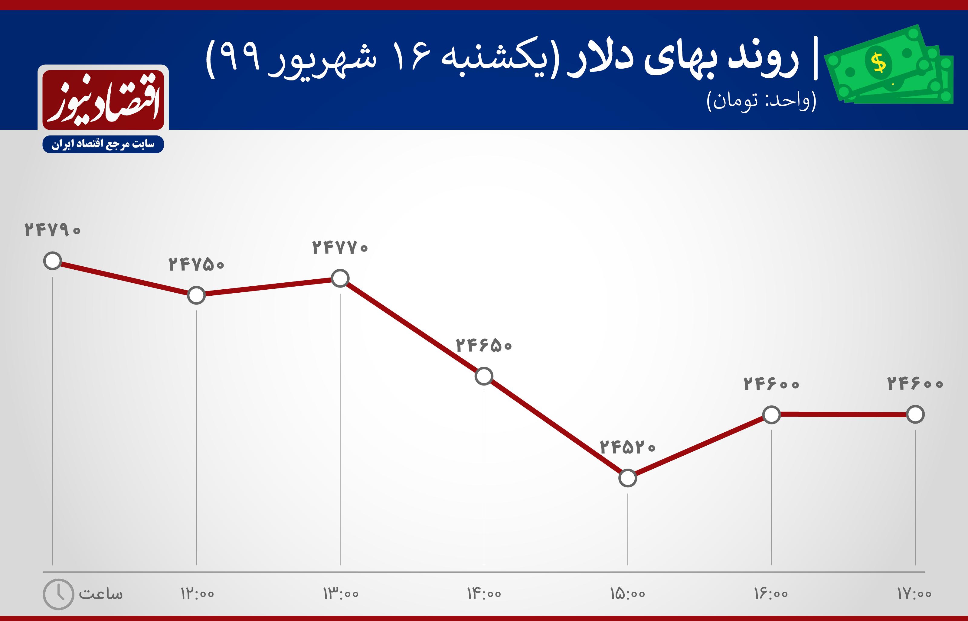 نمودار روند بهای دلار 16 شهریور