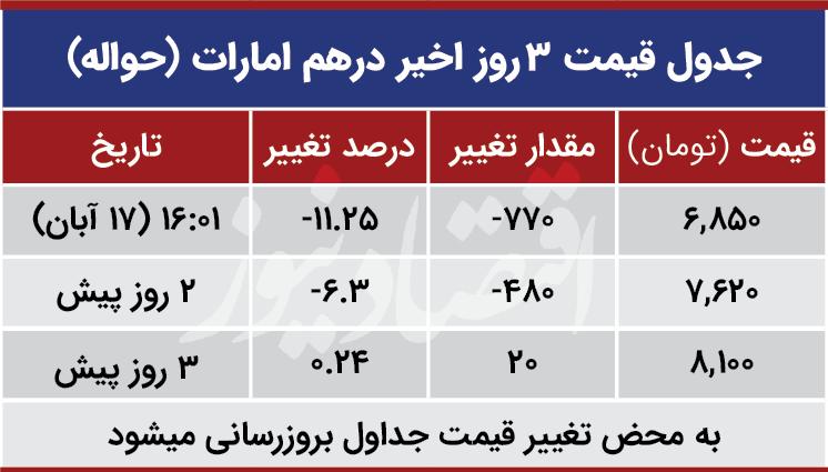 قیمت درهم امارات امروز 17 آبان 99