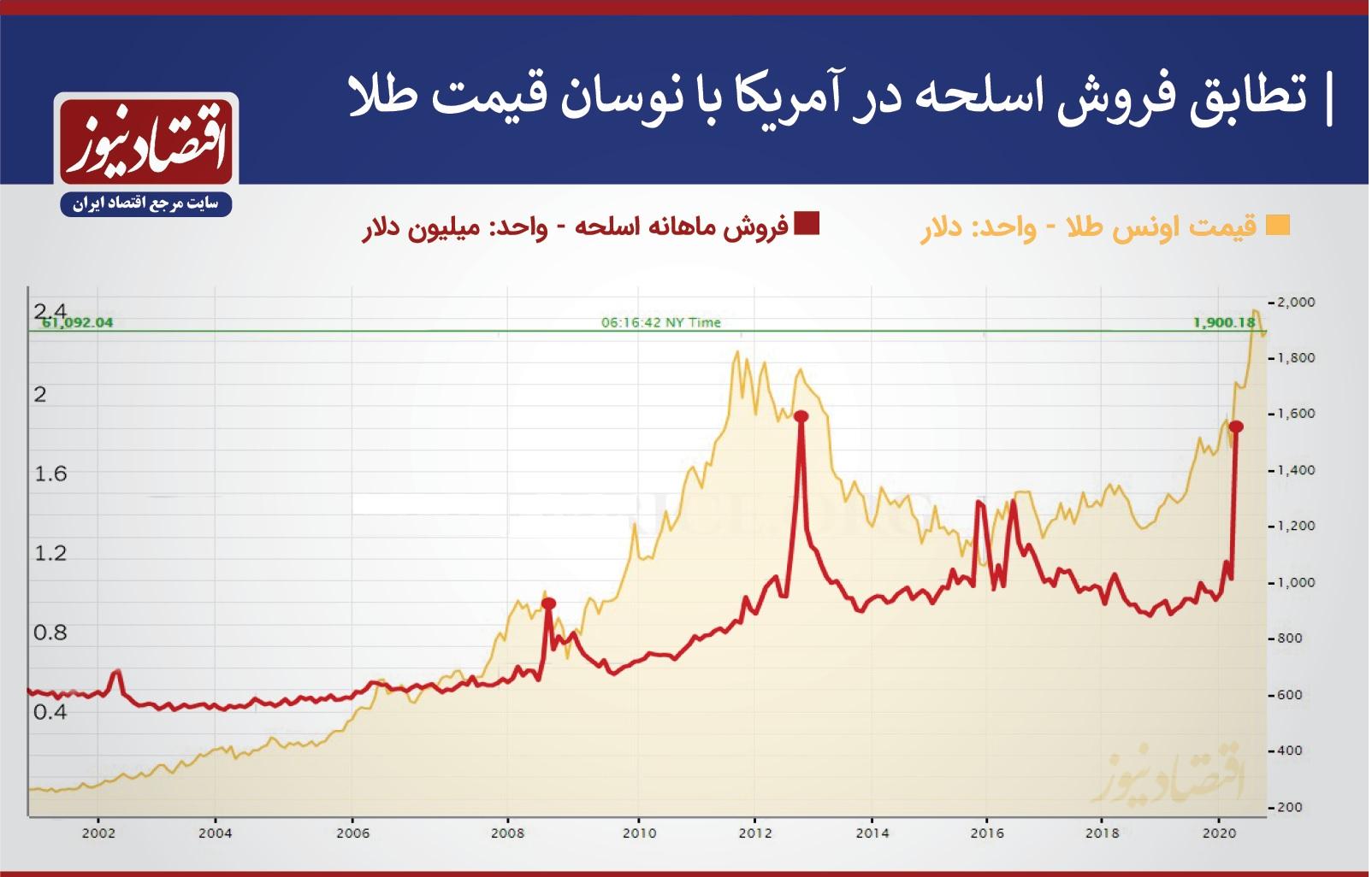 نمودار فروش اسلحه و قیمت طلا