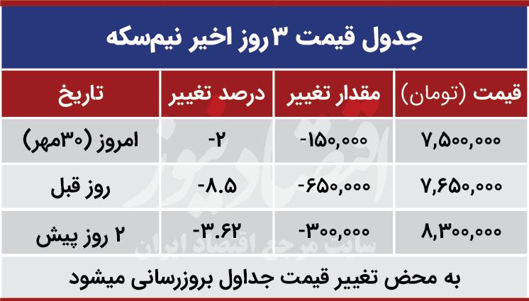 قیمت نیم سکه امروز 30 مهر 99