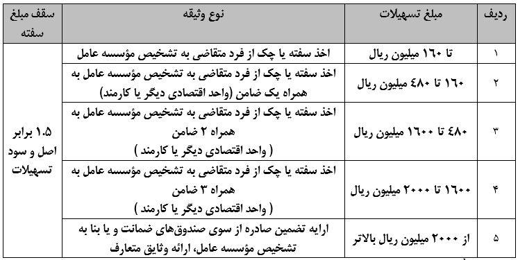 جدول وثایق1