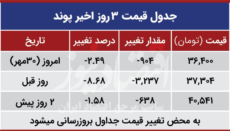قیمت پوند امروز 30 مهر 99