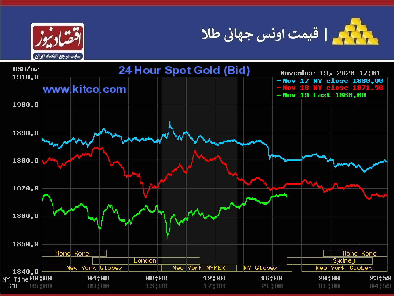 نمودار طلا