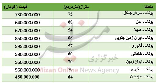 قیمت آپارتمان در منطقه پونک تهران چقدر است؟