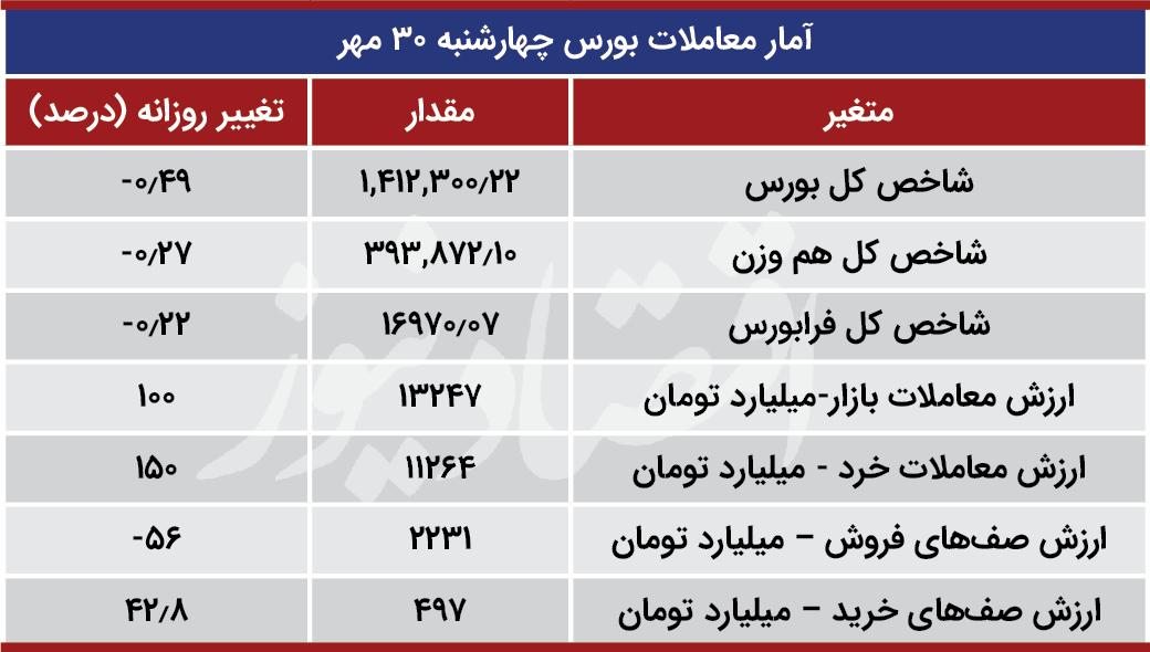 آمار معاملات بورس چهارشنبه 30 مهر