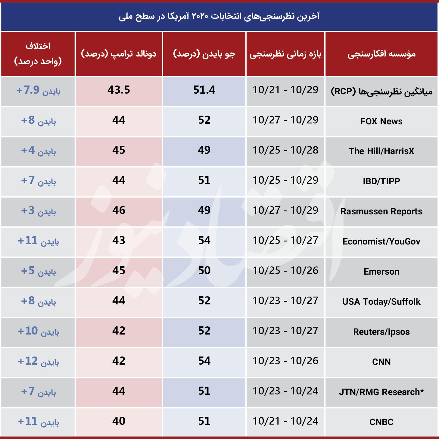بسته خبری ویژه انتخابات آمریکا ۳