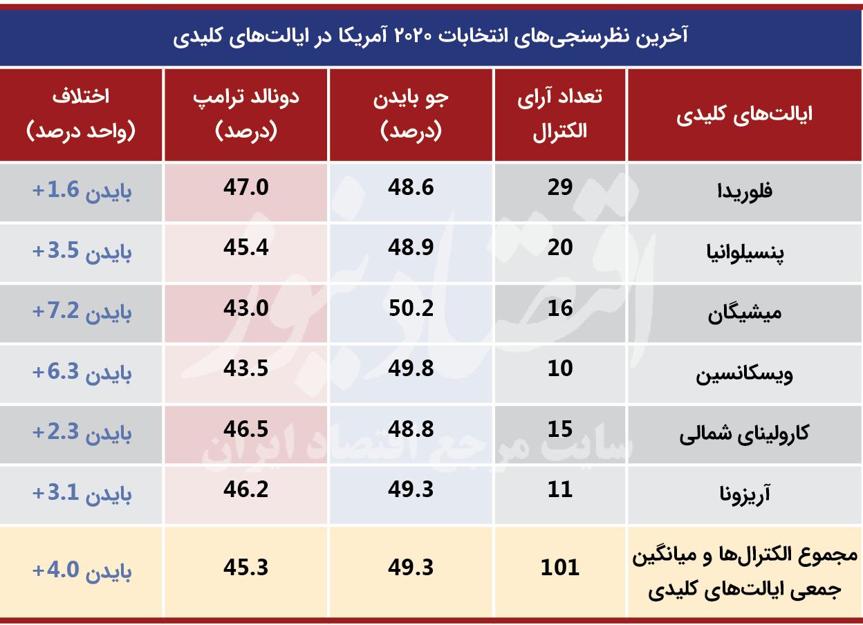 بسته خبری ویژه انتخابات آمریکا13