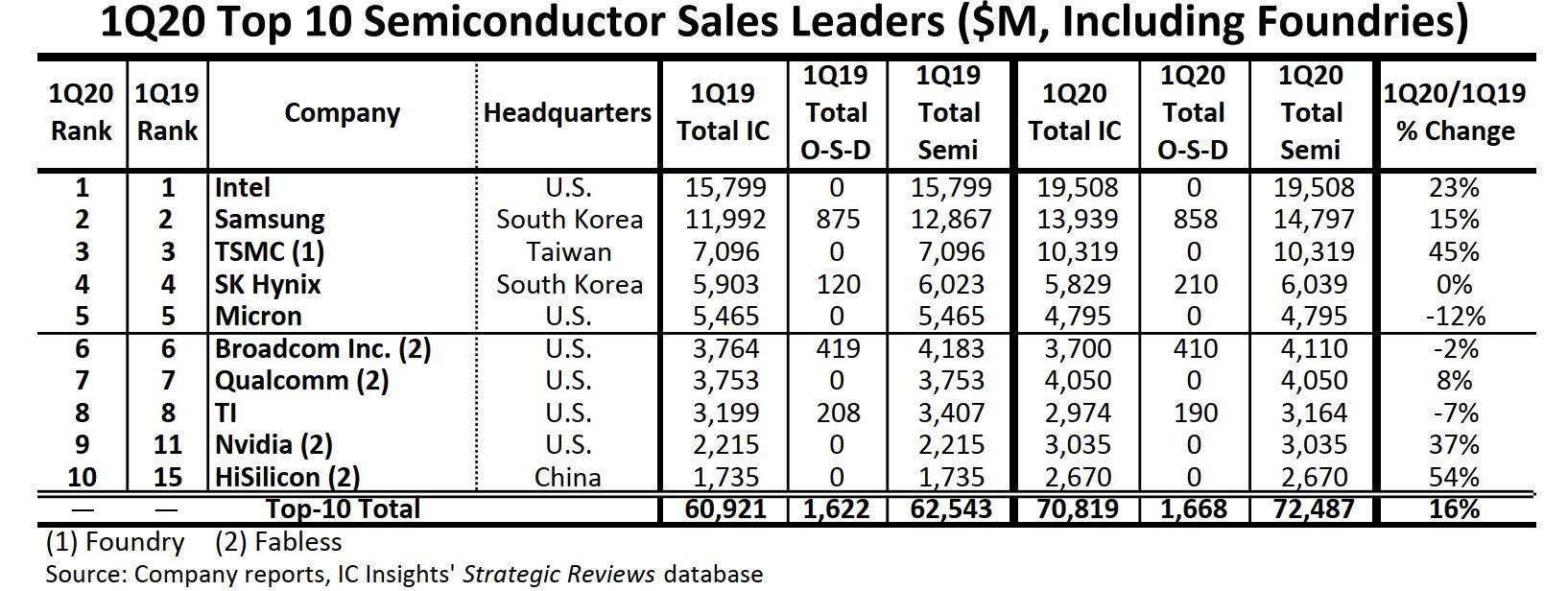 HiSilicon به عنوان بازوی طراحی نیمههادی شرکت هوآوی، به عنوان اولین شرکت چینی تولیدکننده تراشه شناخته میشود که موفق شده در میان ۱۰ برند پرفروش نیمههادی در جهان قرار گیرد.