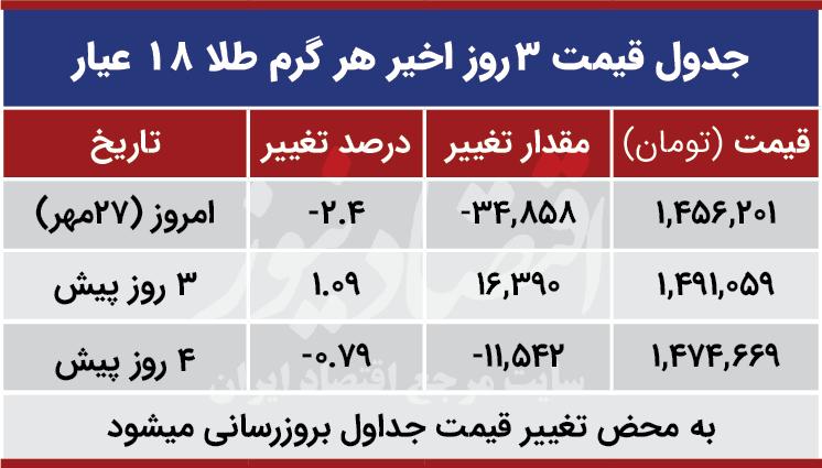 قیمت طلا امروز 27 مهر 99