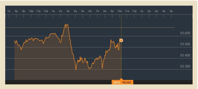 شاخص دلار امروز