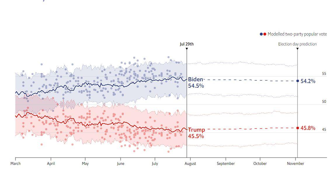 567658678  پیشبینی اکونومیست از نتیجه انتخابات ریاستجمهوری آمریکا 567658678