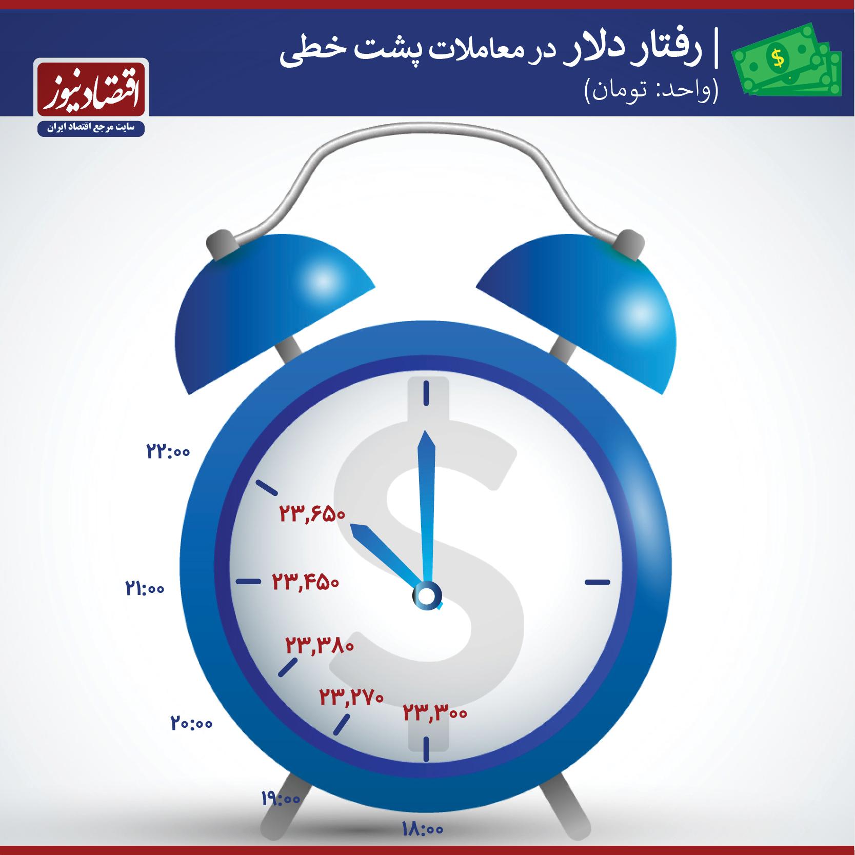 دلار پشت خطی 8 بهمن