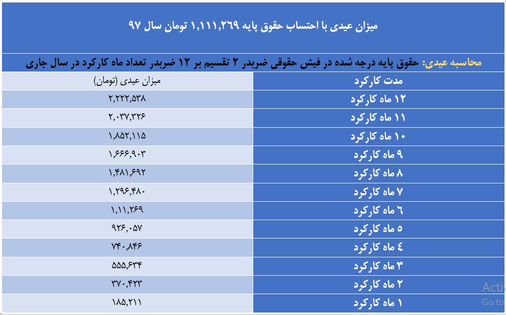 مشمولان قانون کار امسال چقدر عیدی می گیرند؟ + جدول