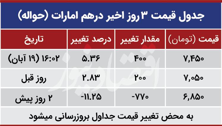 قیمت درهم امارات امروز 19 آبان 99
