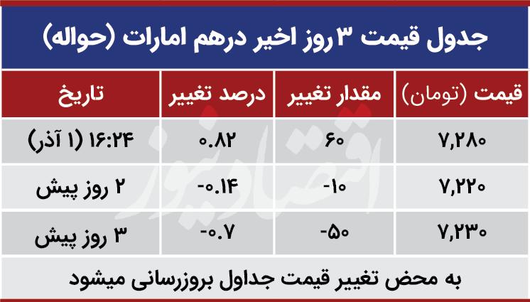 قیمت درهم امارات امروز اول آبان 99