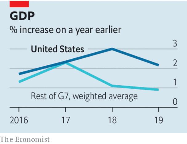 درصد افزایش تولید ناخالص داخلی تا سال گذشته (2016-2019)