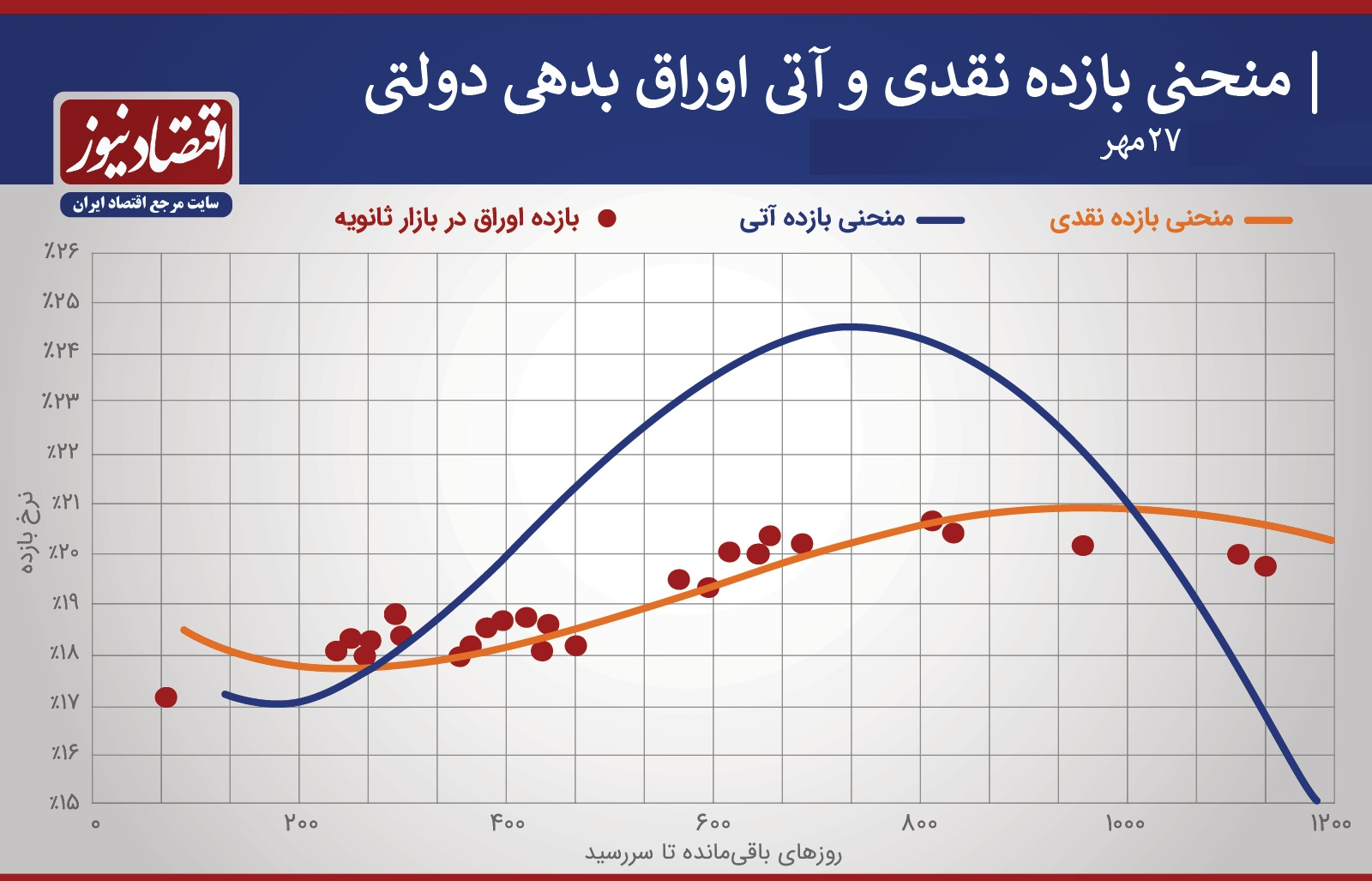 منحنی بازدهی قیمت 27 مهر