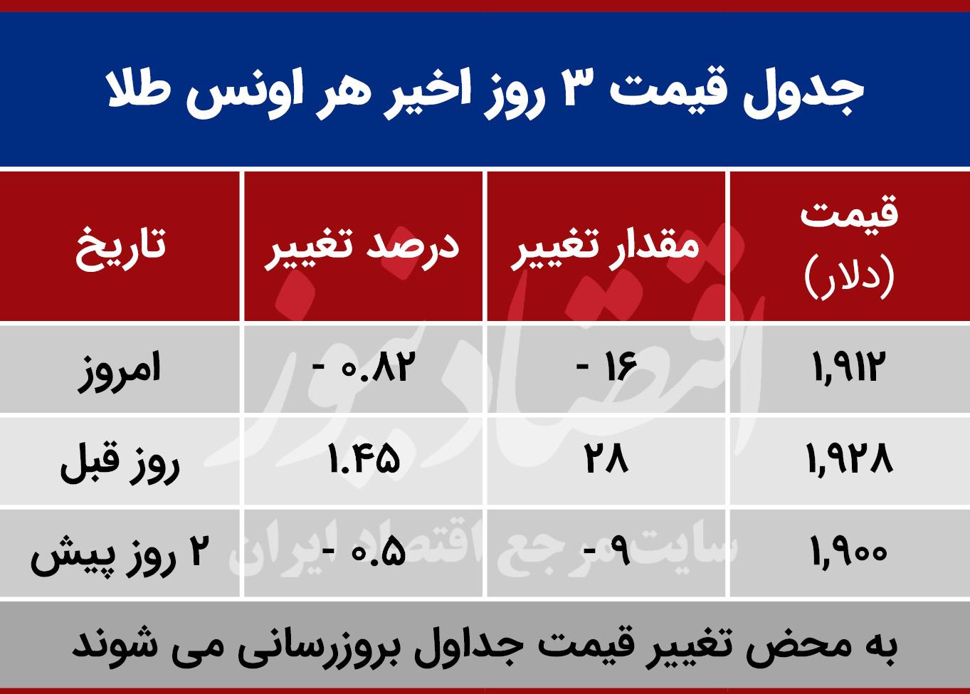 قیمت طلا امروز اول مهر 99