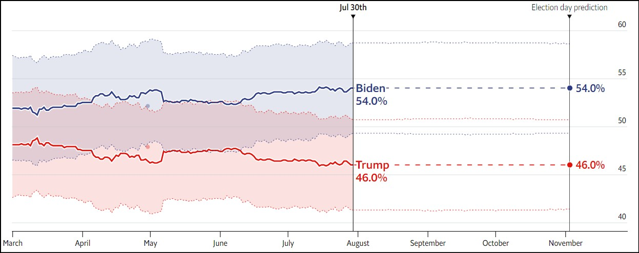 NVD  پیشبینی اکونومیست از نتیجه انتخابات ریاستجمهوری آمریکا NVD