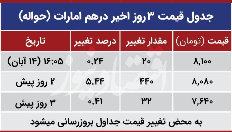 قیمت درهم امارات امروزر 14 آبان 99