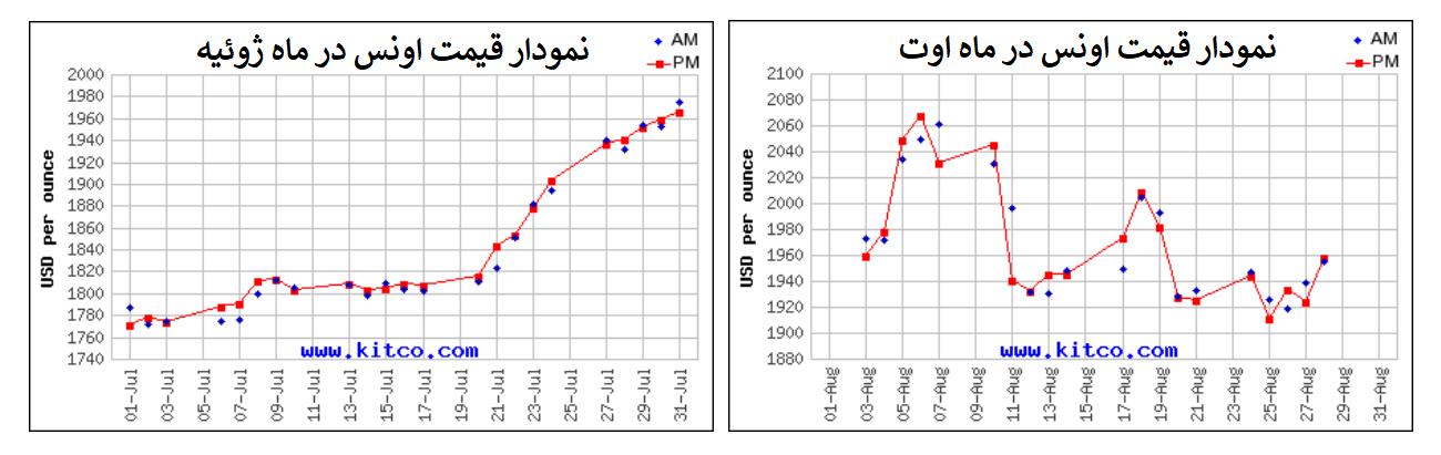نمودار ماهانه اونس طلا