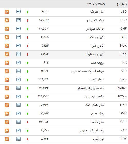قیمت دلار و ارز امروز 5 خرداد 97