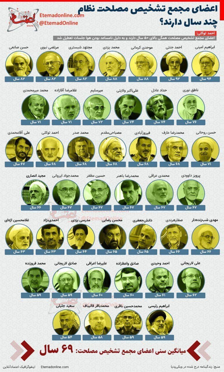 سن اعضای مجمع تشخیص مصلحت نظام