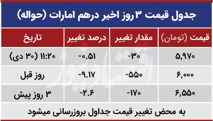 قیمت درهم امارات امروز 30 دی 99