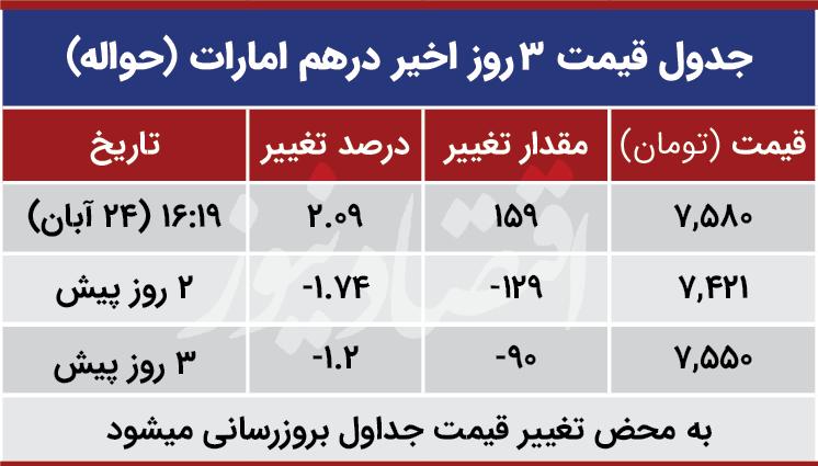 قیمت درهم امارات امروز 24 آبان 99